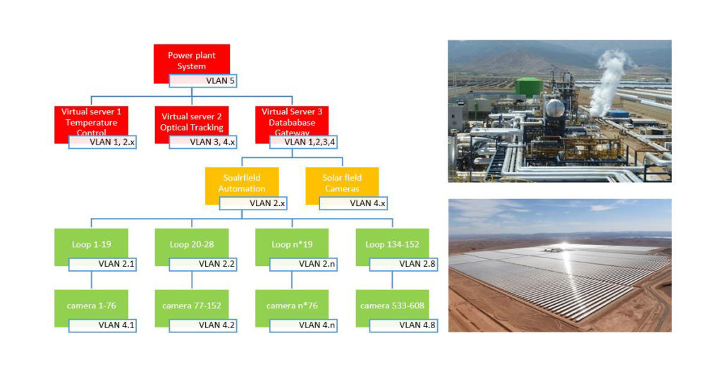 Industrial Network/IT Technology