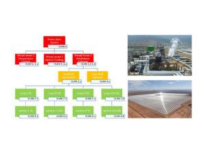 Vorschaubild Industrial Network/IT Technology